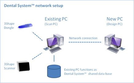 3Shape Dental System Network Setup