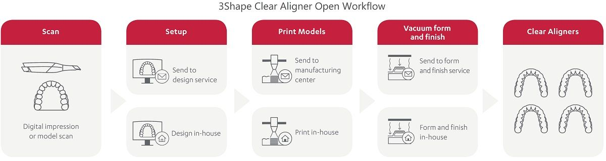 3Shape creal aligners open workflow